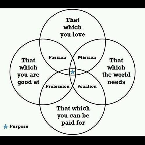 Purpose%2C%20Circles%2C%20Passion%2C%20Mission%2C%20Profession%2C%20Vocation%2C%20Drawing