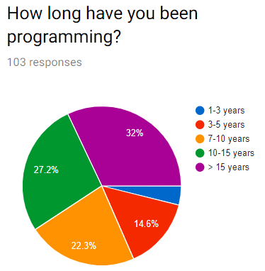 Haxe survey 2019 - Final results and discussion - Haxe Community